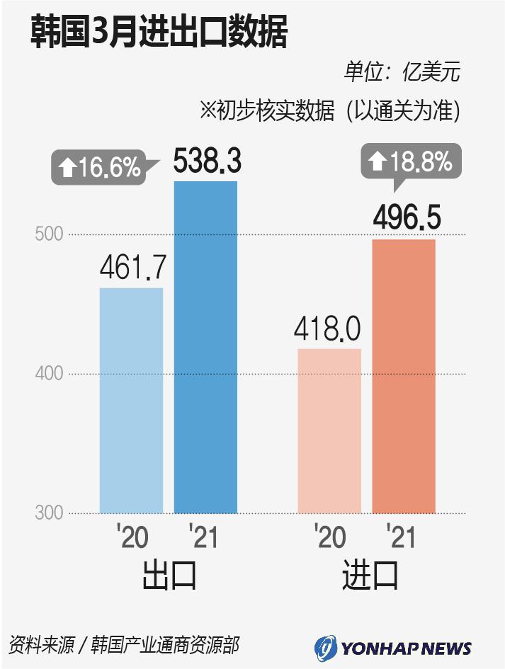 韩国3月进出口数据