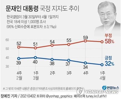文在寅施政好评率(蓝线)和差评率(红线)走势 韩联社