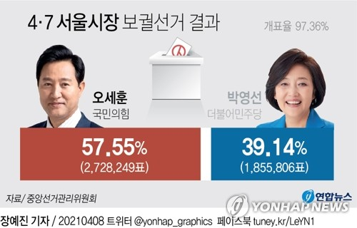 首尔市长补选投票结果 韩联社