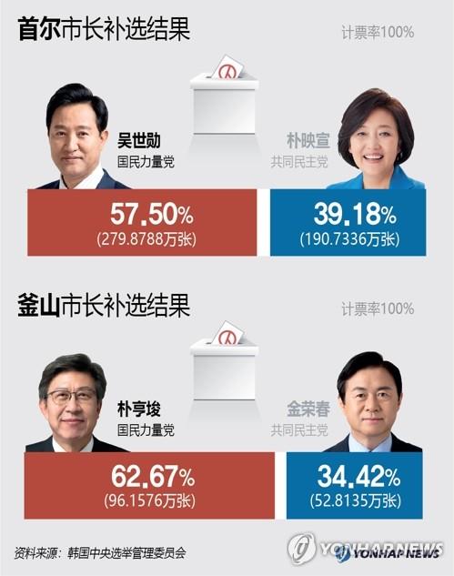 首尔釜山市长补选结果