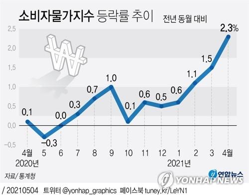 过去一年来CPI走势图 韩联社
