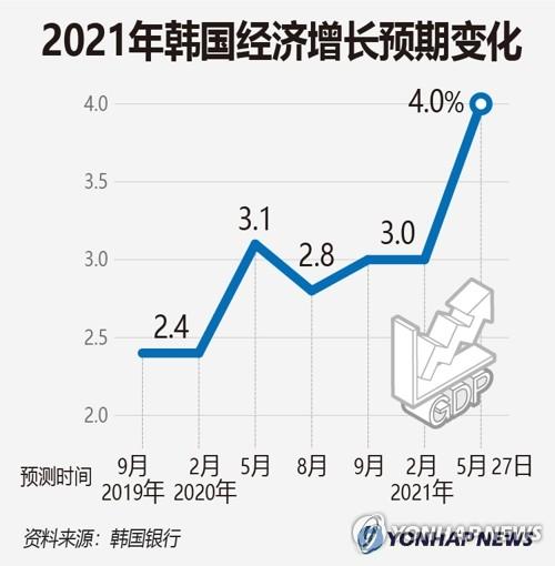 2021年韩国经济增长预期变化