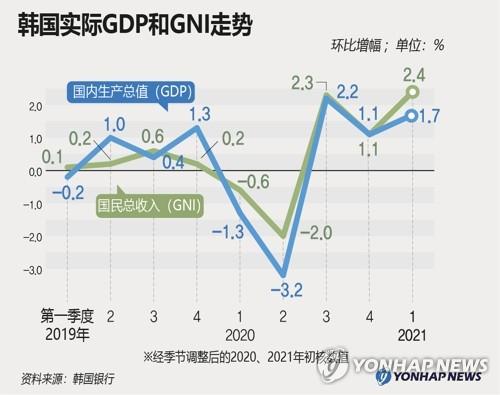 韩国实际GDP和GNI走势