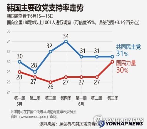 韩国主要政党支持率走势