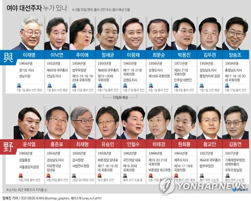 朝野竞选总统人选图 韩联社