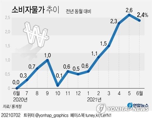 居民消费价格指数走势图 韩联社