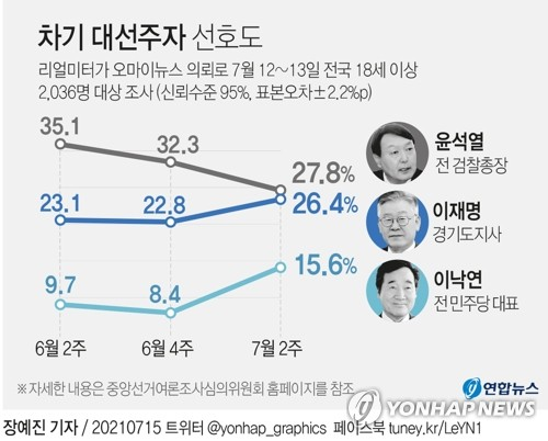 民调:韩国总统热门人选尹锡悦民望跌破30%