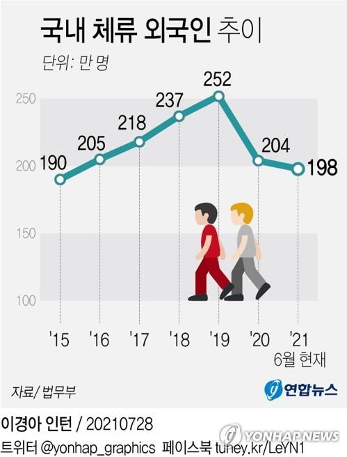 停留韩国的外国人数走势图 韩联社