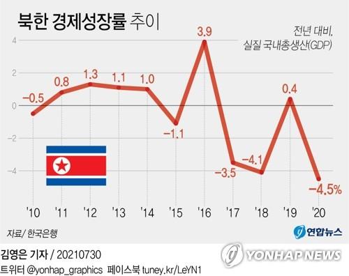 朝鲜2020年经济负增长4.5% 跌回2003年水平