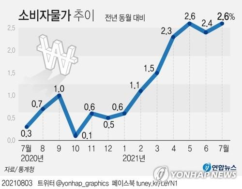 韩国居民消费价格指数(CPI)走势图 韩联社