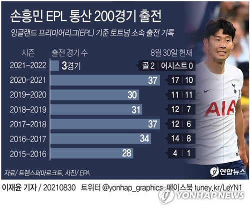 孙兴慜英超参赛累计200场。 韩联社