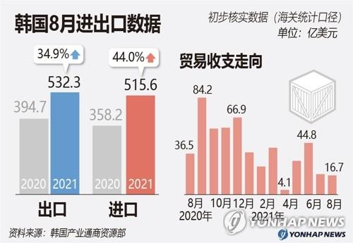 韩国8月进出口数据