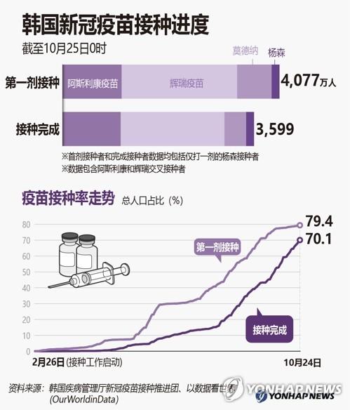 韩国新冠疫苗接种进度