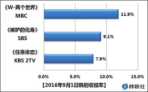 2016年9月1日韩剧收视率