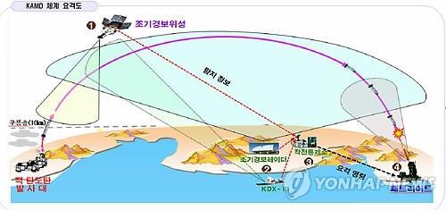 韩国型导弹防御系统示意图(韩联社)