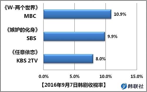 2016年9月7日韩剧收视率