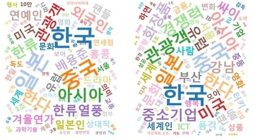 韩新闻大数据分析:韩流冲出亚洲走向世界