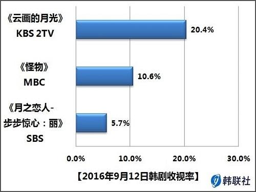 2016年9月12日韩剧收视率