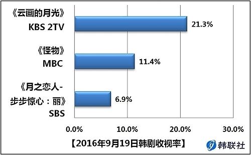 2016年9月19日韩剧收视率