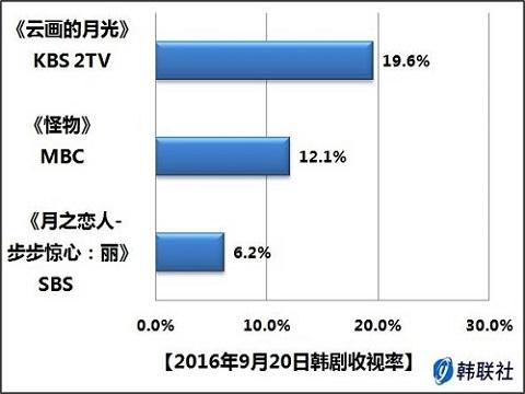 2016年9月20日韩剧收视率