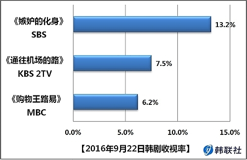 2016年9月22日韩剧收视率