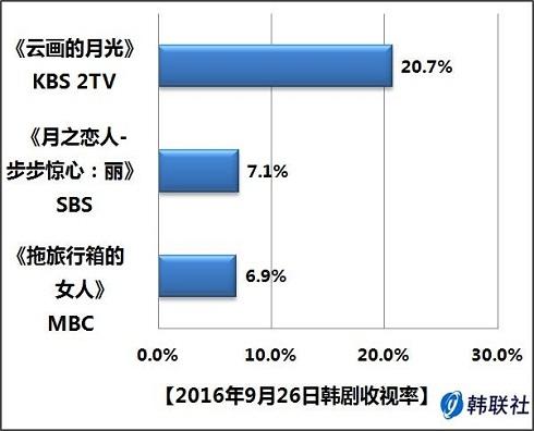 2016年9月26日韩剧收视率