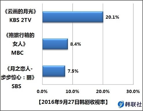 2016年9月27日韩剧收视率