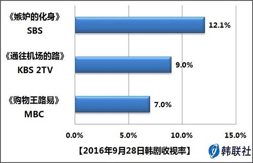 2016年9月28日韩剧收视率