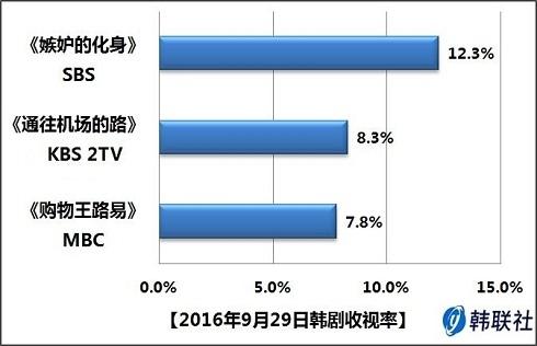 2016年9月29日韩剧收视率