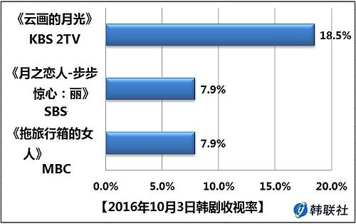 2016年10月3日韩剧收视率