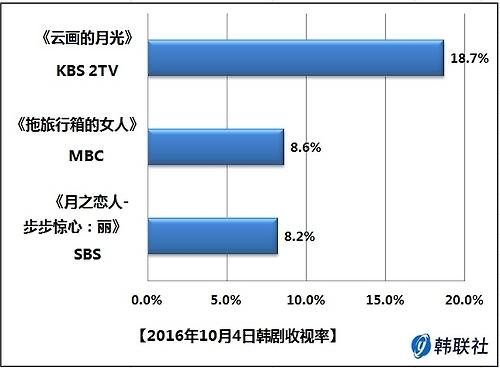 2016年10月4日韩剧收视率