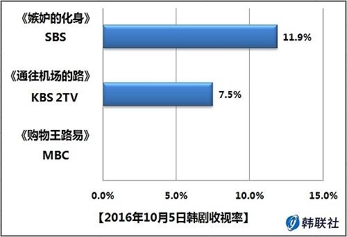 2016年10月5日韩剧收视率