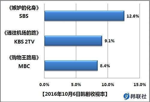 2016年10月6日韩剧收视率