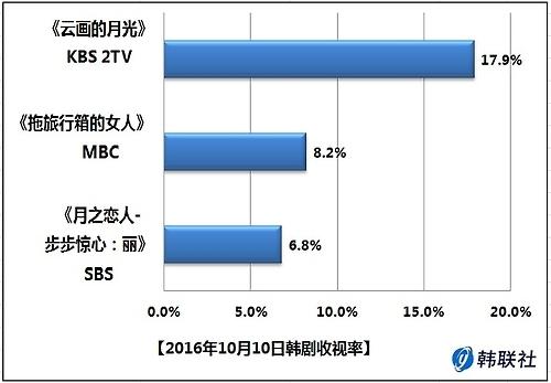 2016年10月10日韩剧收视率