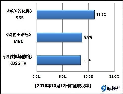 2016年10月12日韩剧收视率