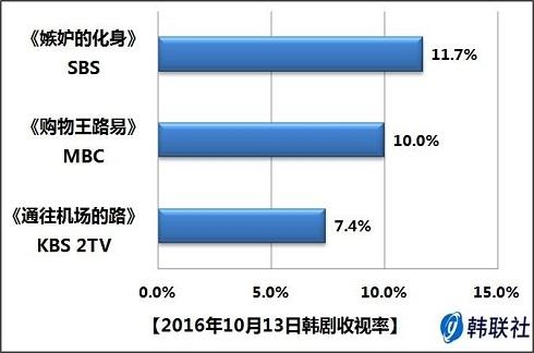 2016年10月13日韩剧收视率