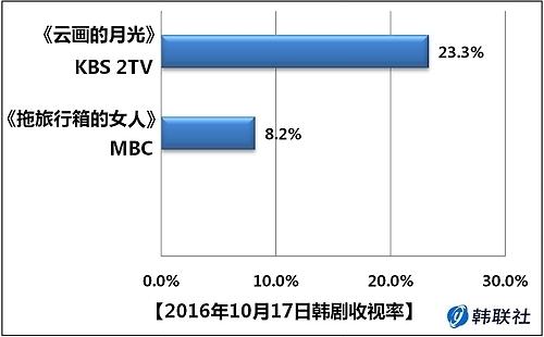 2016年10月17日韩剧收视率