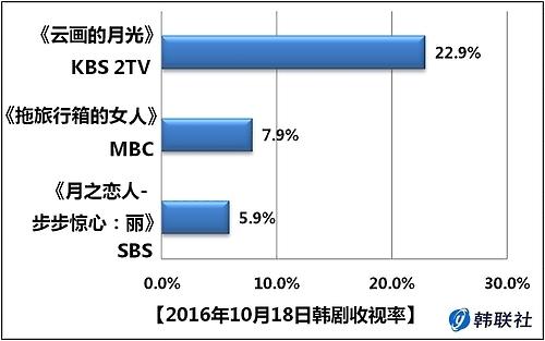 2016年10月18日韩剧收视率