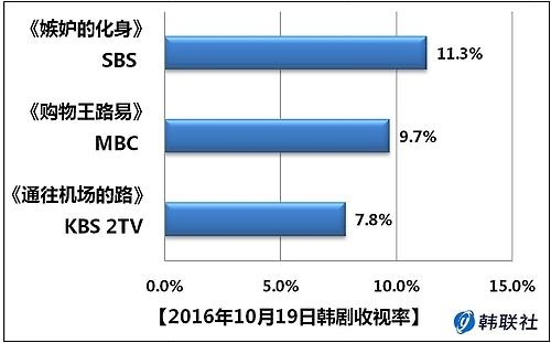 2016年10月19日韩剧收视率
