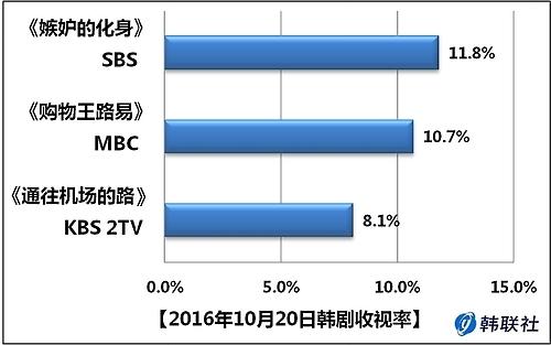 2016年10月20日韩剧收视率