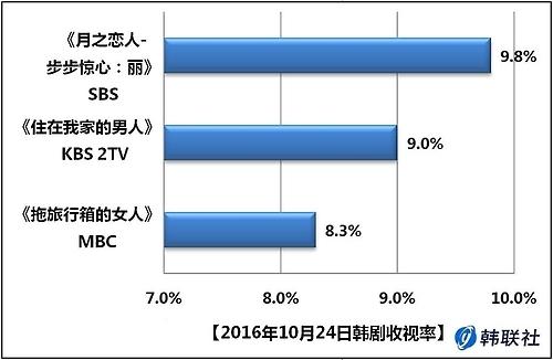 2016年10月24日韩剧收视率