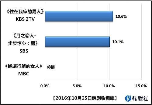 2016年10月25日韩剧收视率