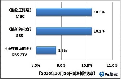 2016年10月26日韩剧收视率