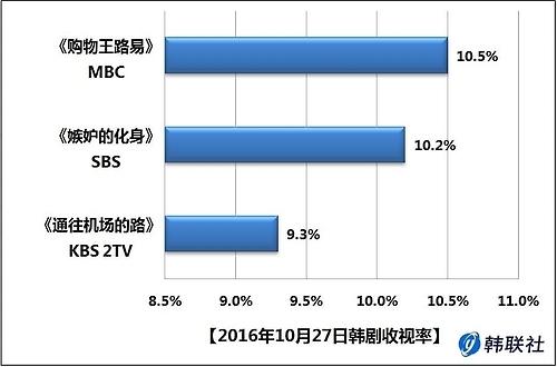 2016年10月27日韩剧收视率
