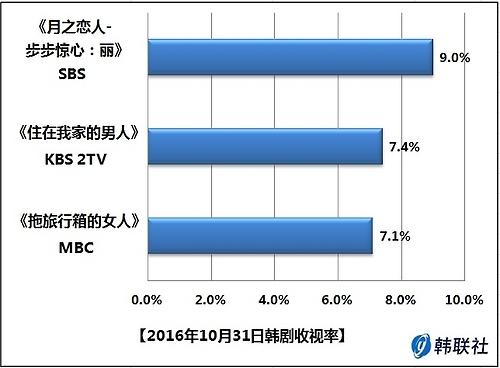 2016年10月31日韩剧收视率