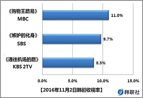 2016年11月2日韩剧收视率