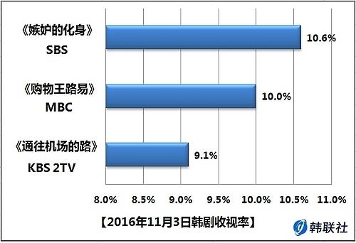 2016年11月3日韩剧收视率