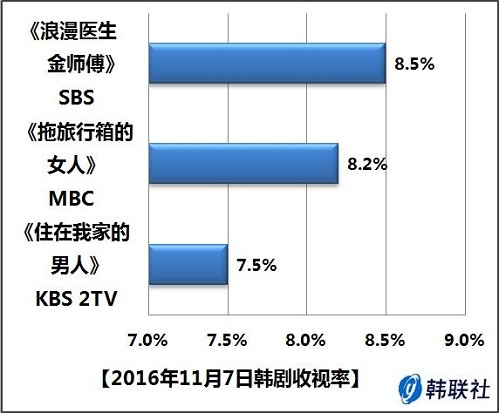 2016年11月7日韩剧收视率