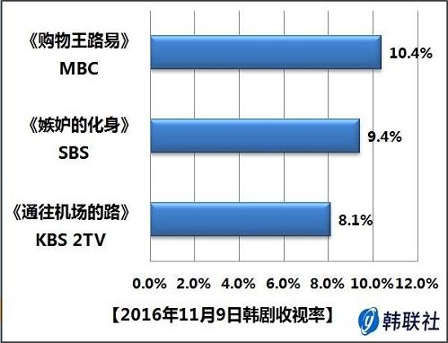 2016年11月9日韩剧收视率