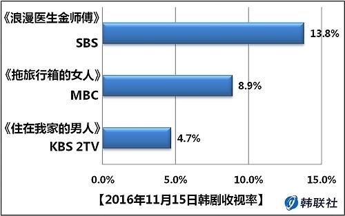 2016年11月15日韩剧收视率